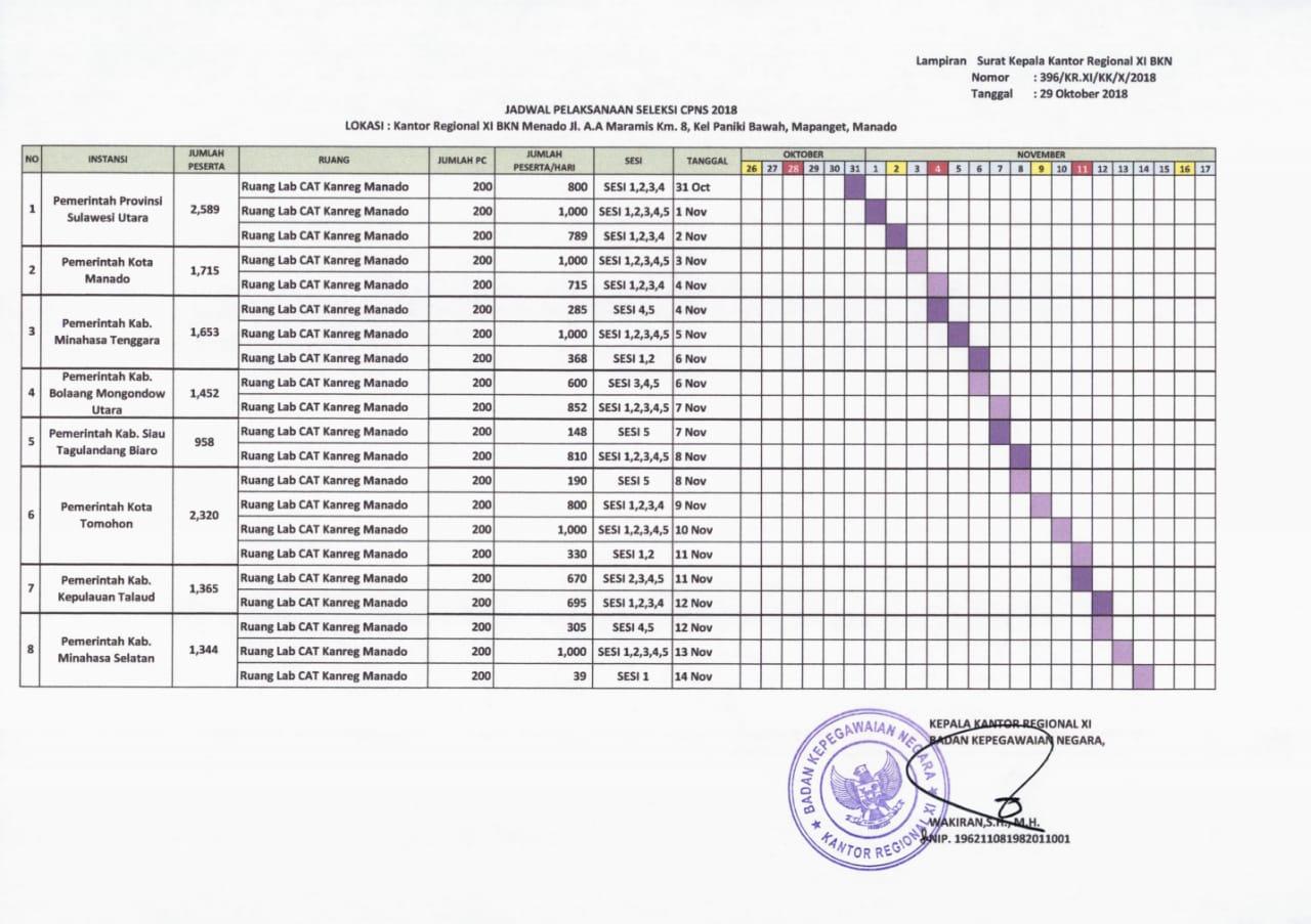 Bagi yang lulus berkas CPNSD 2018, berikut Jadwal Pelaksanaan Seleksi Kompetensi Dasar (SKD) Kota Tomohon 8 – 11 November 2018